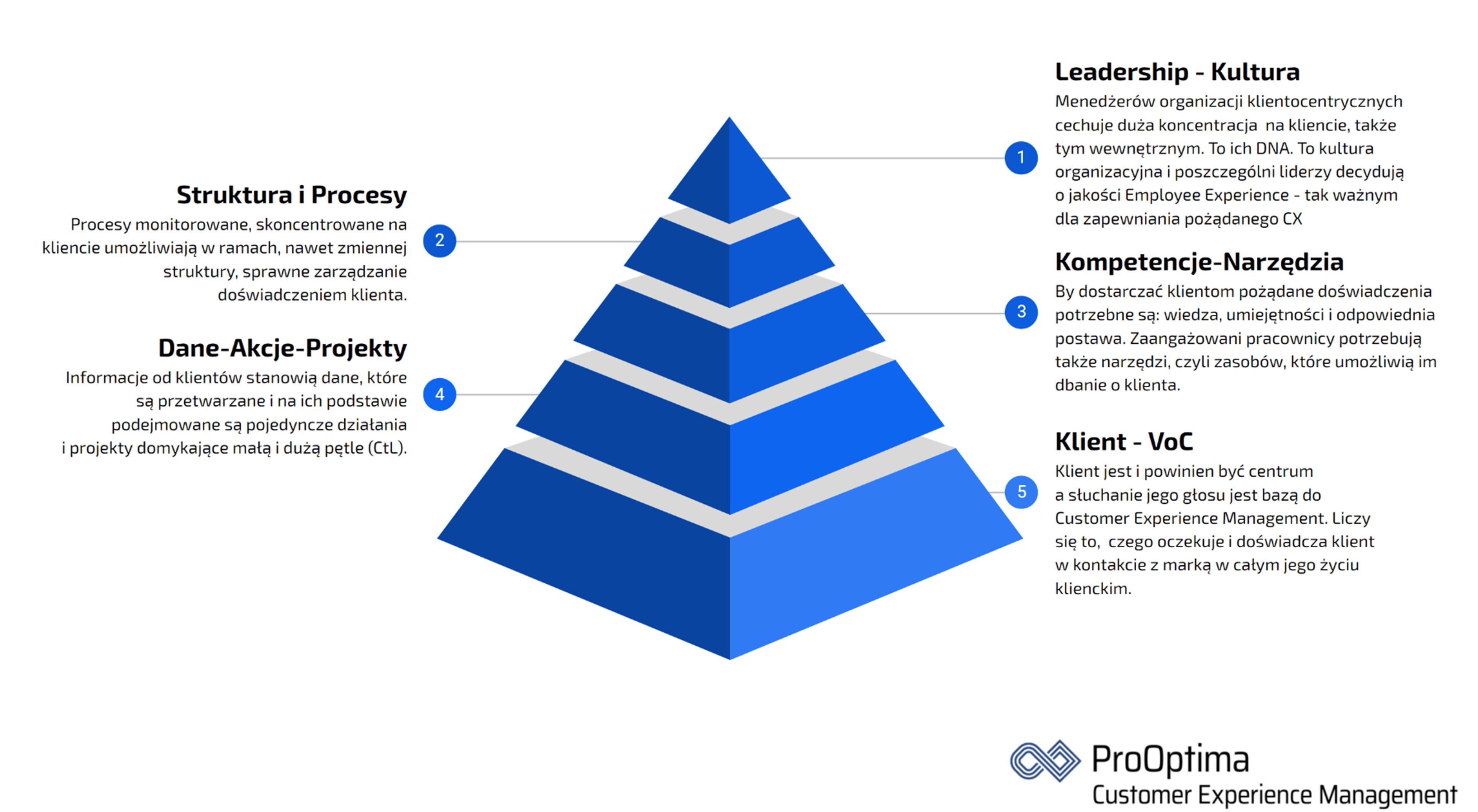 Składniki sukcesu Customer Experience Management